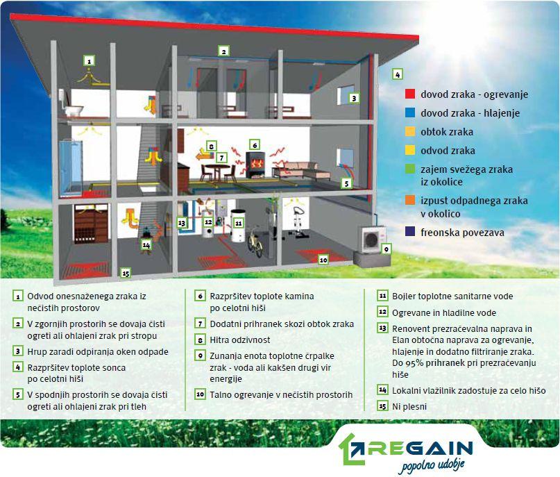 Rekuperacija - shema na primeru stanovanjske hiše